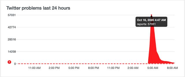 Mạng xã hội Twitter gặp sự cố trên toàn cầu - Ảnh 1.