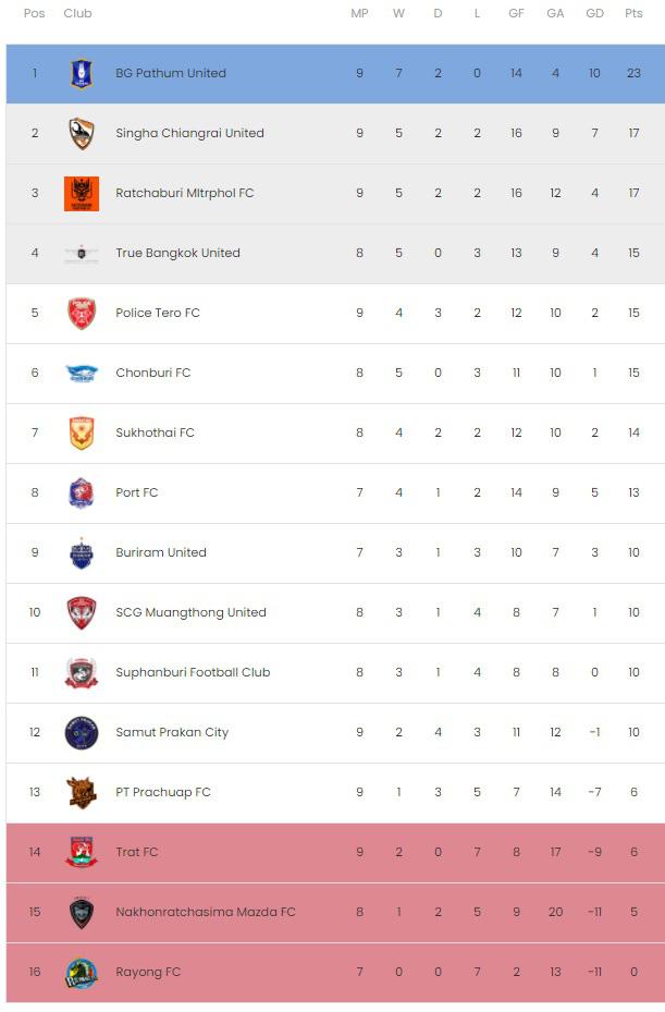 Văn Lâm thi đấu xuất sắc vẫn không cứu nổi Muangthong United - Ảnh 3.