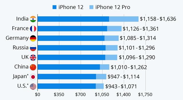 iPhone 12 tại đâu có giá đắt nhất và rẻ nhất? - ảnh 2