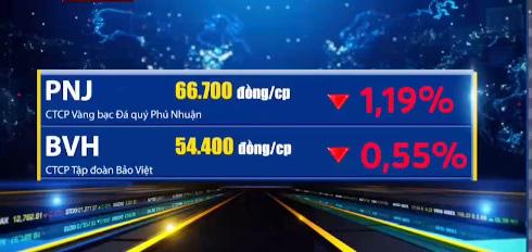 Sắc đỏ phủ bóng thị trường, VN-Index tiến sát về ngưỡng 940 điểm - Ảnh 2.