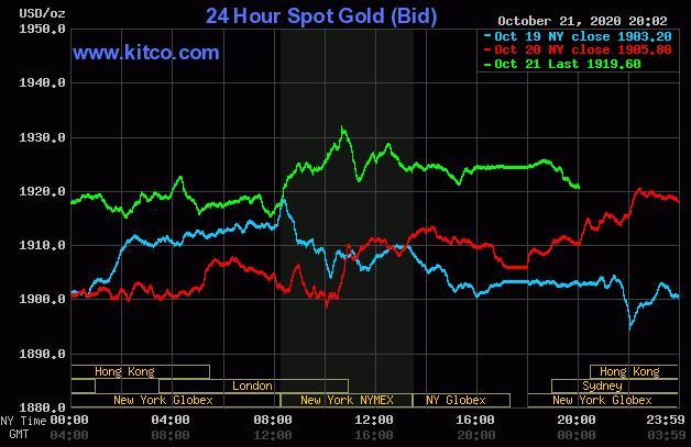 Giá vàng thế giới tăng vọt khi USD mất giá - Ảnh 1.
