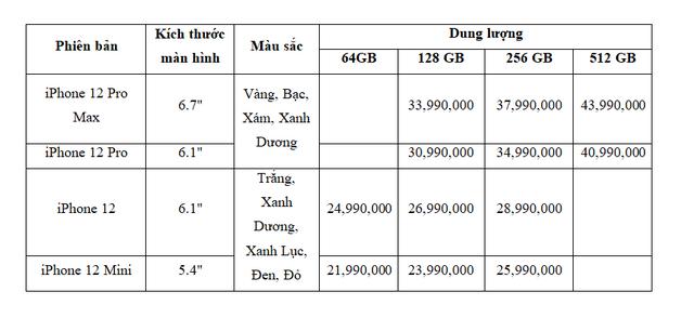 Đắt nhất nhưng người Việt vẫn chuộng iPhone 12 Pro Max - ảnh 2
