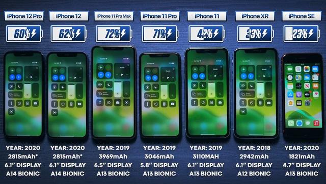 Đọ thời lượng sử dụng pin của iPhone 12 cùng loạt iPhone thế hệ cũ - ảnh 1