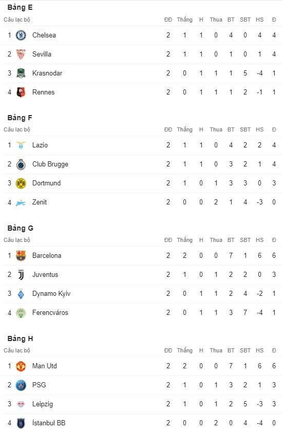 Dortmund 2-0 Zenit: Haaland, Sancho mang về chiến thắng cho Dortmund (Bảng F Champions League 2020/21) - Ảnh 7.