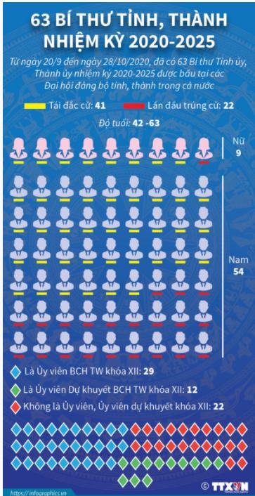 Kết quả nhân sự Đại hội Đảng bộ 63 tỉnh, thành phố - Ảnh 1.