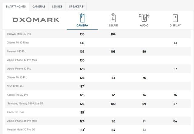 iPhone 12 Pro Max chỉ xếp thứ tư về khả năng chụp ảnh - Ảnh 1.
