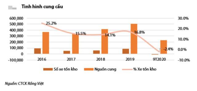GDP đầu người sắp vượt 3.000 USD, dân Việt sẽ tăng mạnh sở hữu ô tô - Ảnh 2.