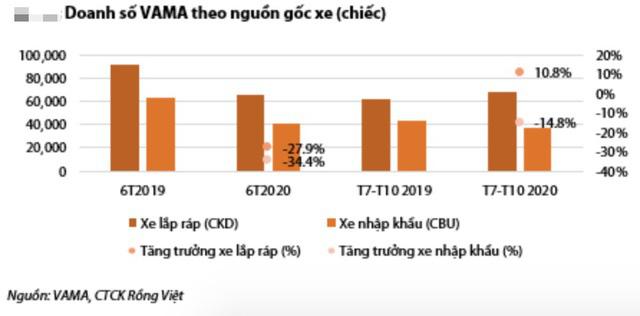 GDP đầu người sắp vượt 3.000 USD, dân Việt sẽ tăng mạnh sở hữu ô tô - Ảnh 1.