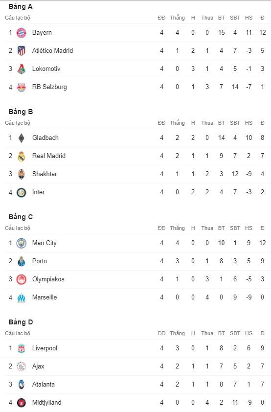 Kết quả UEFA Champions League rạng sáng 26/11: Liverpool bại trận, Man City và Bayern sớm giành vé đi tiếp - Ảnh 6.