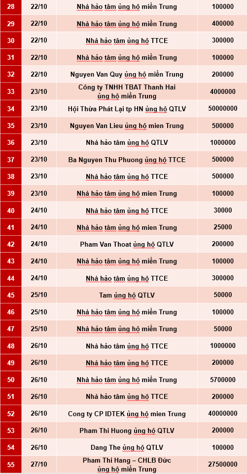 Quỹ Tấm lòng Việt: Danh sách ủng hộ tuần 4 và 5 tháng 10/2020 - Ảnh 2.