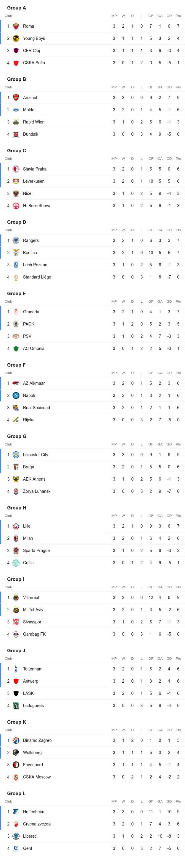 Kết quả lượt trận thứ 3 vòng bảng Europa League: Bóng đá Anh toàn thắng, AC Milan thua sốc - Ảnh 6.