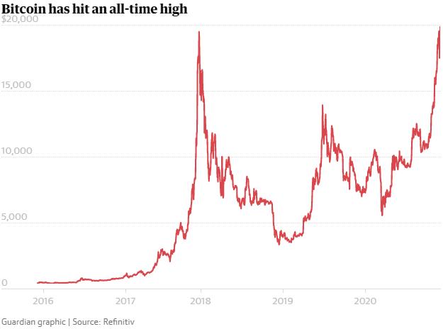 Bitcoin thiết lập kỷ lục mới, cao nhất mọi thời đại - Ảnh 1.