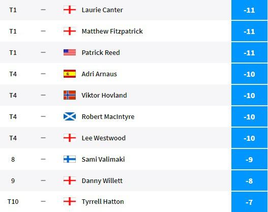 3 tay golf chia sẻ vị trí dẫn đầu World Tour Championship 2020 - Ảnh 1.