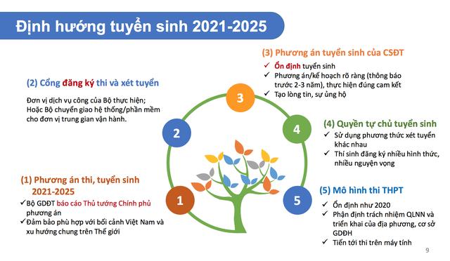 5 điểm nhấn quan trọng về định hướng tuyển sinh 2021-2025 - Ảnh 1.