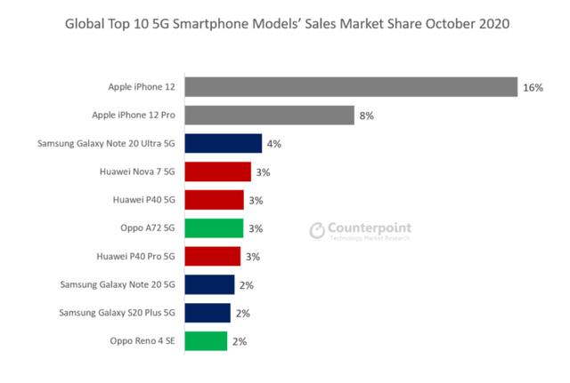 Sinh sau đẻ muộn, đây vẫn là smartphone 5G phổ biến nhất thế giới - Ảnh 1.