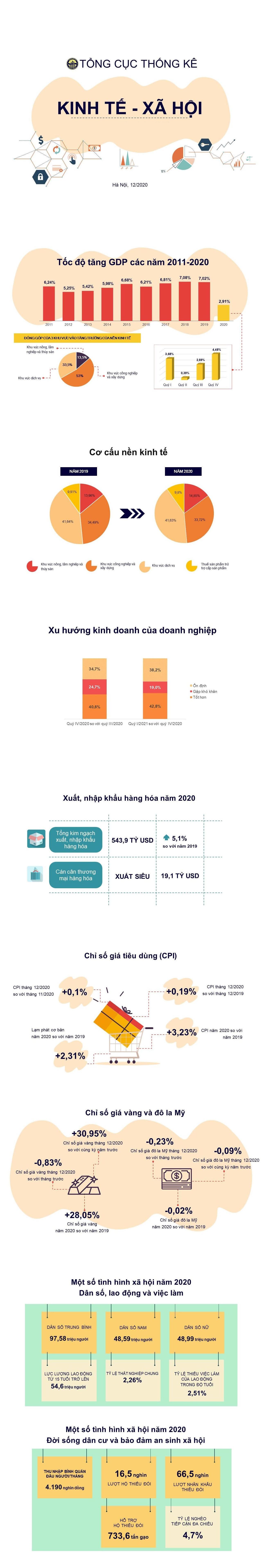 """Kinh tế Việt Nam 2020: Từ doanh nghiệp """"ăn đong từng tuần"""", đến điểm sáng giữa đại dịch COVID-19 - Ảnh 12."""