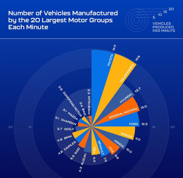 Trung bình một phút, các hãng ô tô có thể sản xuất ra bao nhiêu chiếc xe? - Ảnh 1.