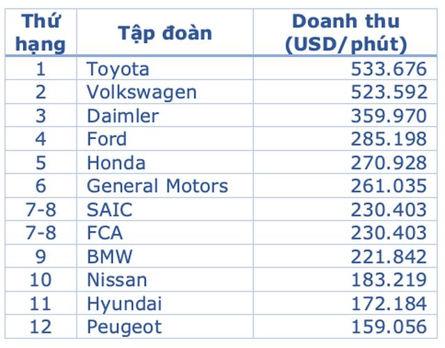 Trung bình một phút, các hãng ô tô có thể sản xuất ra bao nhiêu chiếc xe? - Ảnh 2.