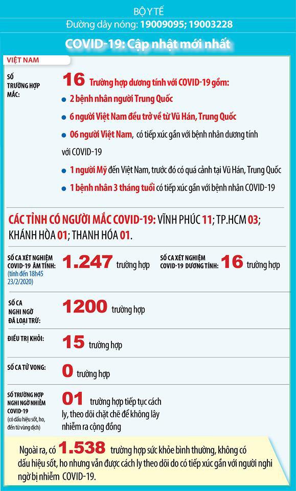 Infographic: Cập nhật tình hình dịch COVID-19 tại Việt Nam và trên thế giới - ảnh 1