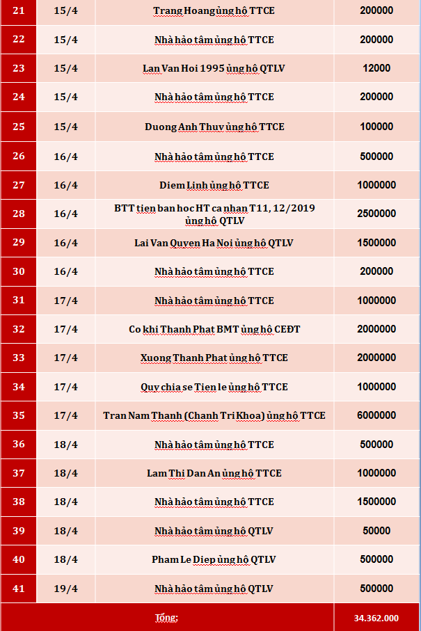 Quỹ Tấm lòng Việt: Danh sách ủng hộ tuần 3 tháng 4/2020 - Ảnh 2.