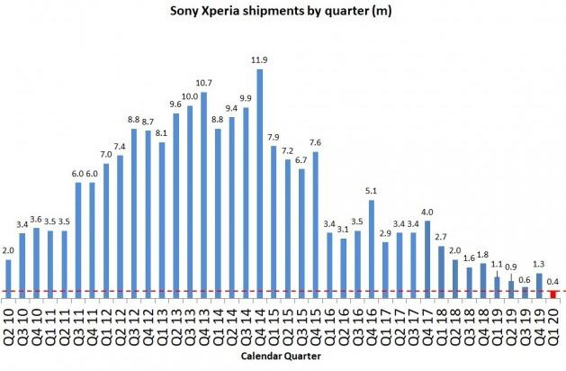 Sony bán smartphone cả quý không bằng Apple và Samsung bán trong 1 ngày - Ảnh 1.