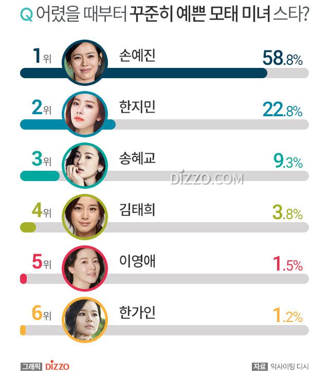 Son Ye Jin vượt mặt Song Hye Kyo trên bảng xếp hạng về nhan sắc - Ảnh 3.