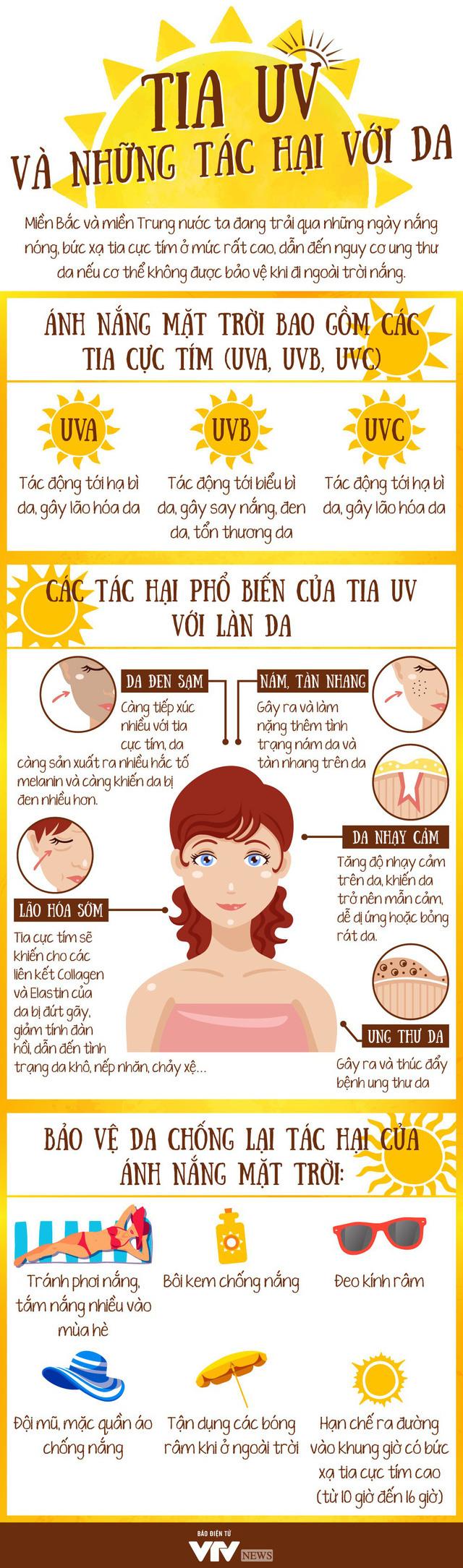 Chỉ số tia UV ở Hà Nội ngày 21/5 cao ngất ngưởng: Da bạn bị ảnh hưởng như thế nào? - Ảnh 1.