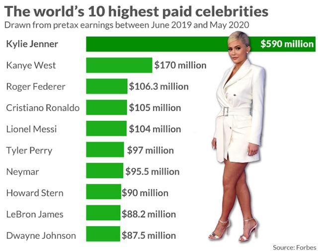 100 ngôi sao thu nhập cao nhất thế giới: Kylie Jenner dẫn đầu với 590 triệu USD - Ảnh 1.