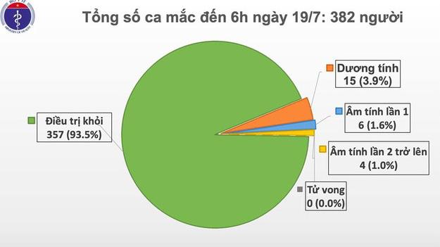 Sáng 19/7, Việt Nam chỉ còn 15 ca dương tính COVID-19 - Ảnh 2.