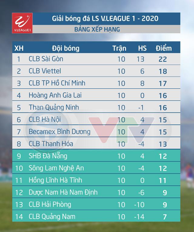 Lịch thi đấu và trực tiếp vòng 11 V.League 2020: CLB TP Hồ Chí Minh – CLB Hà Nội, Thanh Hoá – Hoàng Anh Gia Lai - Ảnh 1.