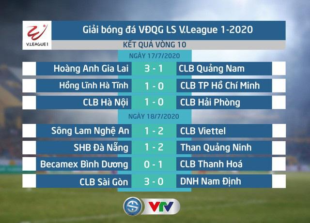 INFOGRAPHIC Vòng 10 V.League 2020: 16 bàn thắng và chảo lửa Hàng Đẫy, Hà Tĩnh, Pleiku - Ảnh 2.