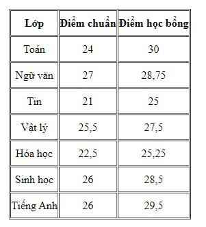 Tra cứu điểm chuẩn các trường THPT chuyên ở Hà Nội năm 2020 - Ảnh 1.
