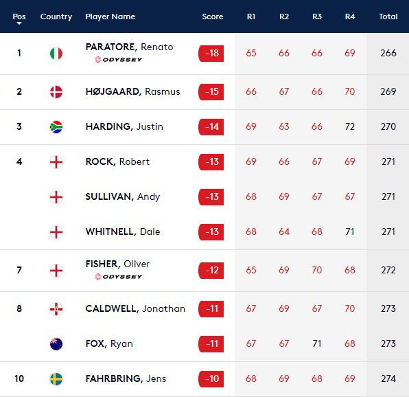 Renato Paratore vô địch giải golf British Masters 2020 - Ảnh 7.