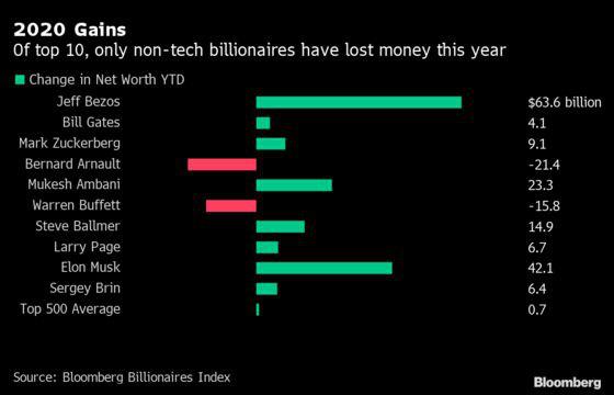 Bất chấp COVID-19, tài sản của các tỷ phú công nghệ tăng 115 tỷ USD - Ảnh 2.