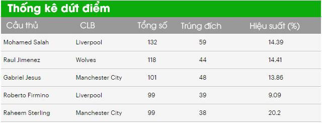 Thống kê dứt điểm: Salah nhiều nhất, Jamie Vardy hiệu quả nhất Ngoại hạng Anh - Ảnh 2.