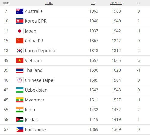 ĐT nữ Việt Nam giữ vững hạng 35 thế giới, bỏ xa Thái Lan 4 bậc - Ảnh 1.