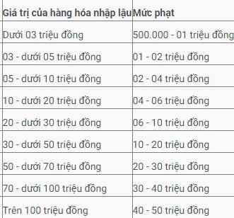Bán hàng xách tay có thể bị phạt đến 200 triệu đồng - Ảnh 1.
