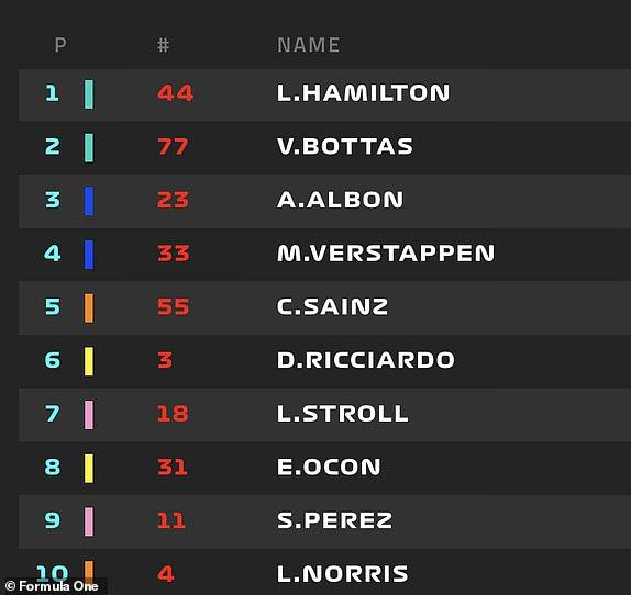 Lewis Hamilton giành vị trí xuất phát đầu tiên tại GP Bỉ - Ảnh 3.