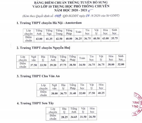 Hà Nội công bố điểm chuẩn bổ sung trường THPT công lập và chuyên năm 2020 - Ảnh 3.