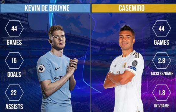 Man City - Real Madrid: Ưu thế chủ nhà! (02h00 ngày 8/8) - Ảnh 2.
