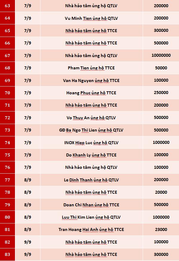 Quỹ Tấm lòng Việt: Danh sách ủng hộ tuần 1   2 tháng 9/2020 - Ảnh 4.