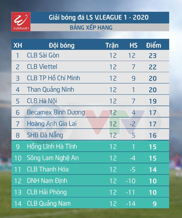 Lịch thi đấu và trực tiếp vòng 13 V.League 2020: Tâm điểm Hoàng Anh Gia Lai - CLB TP Hồ Chí Minh (VTV6, VTV5 Tây Nguyên) - Ảnh 1.