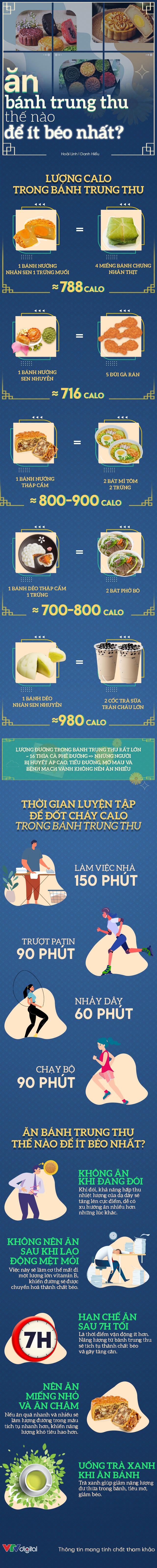 [Infographic] Ăn bánh trung thu thế nào để ít béo nhất? - Ảnh 1.