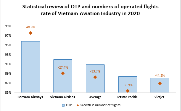 Bamboo Airways has preserved the title of the airline with highest OTP rate as well as the only one with positive recovery rate (Civil Aviation Authority of Vietnam)