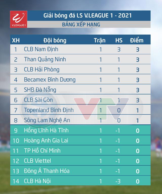Lịch thi đấu và trực tiếp vòng 2 V.League 2021 hôm nay: Hoàng Anh Gia Lai – Sông Lam Nghệ An (17h00 trên VTV5, VTV5 Tây Nguyên, VTV6 và ứng dụng VTV Sports) - Ảnh 2.