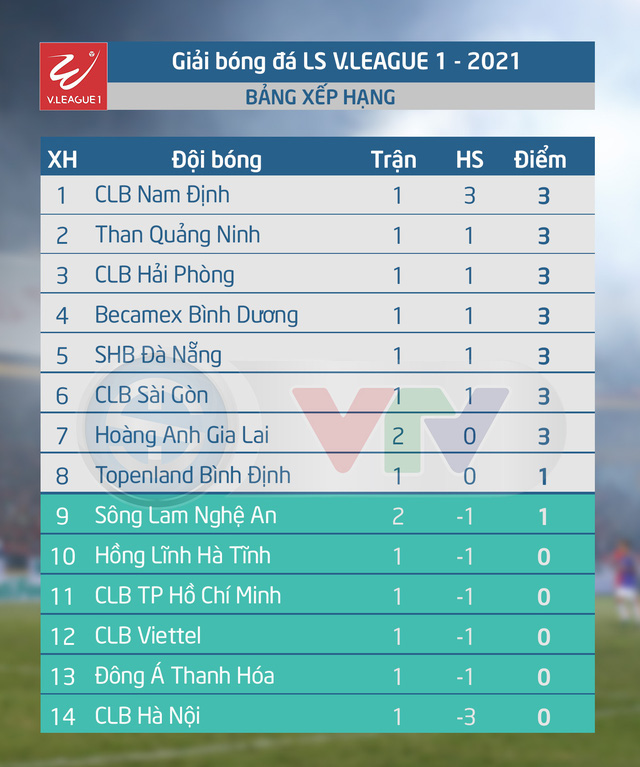 Vòng 2 LS V.League 1-2021: CLB Hải Phòng - CLB Nam Định (18h00 ngày 23/01) - Ảnh 5.
