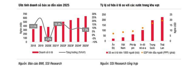 Thu nhập người Việt tăng nhanh, bùng nổ về nhu cầu mua ô tô trong tương lai - ảnh 1