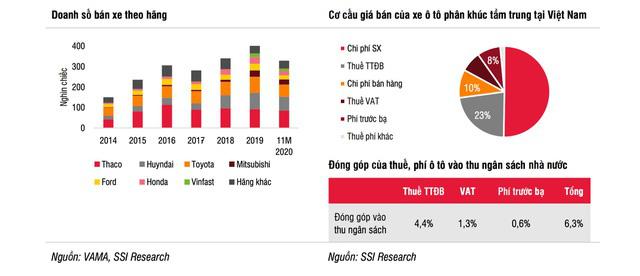 Thu nhập người Việt tăng nhanh, bùng nổ về nhu cầu mua ô tô trong tương lai - ảnh 2
