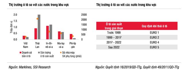 Thu nhập người Việt tăng nhanh, bùng nổ về nhu cầu mua ô tô trong tương lai - Ảnh 3.