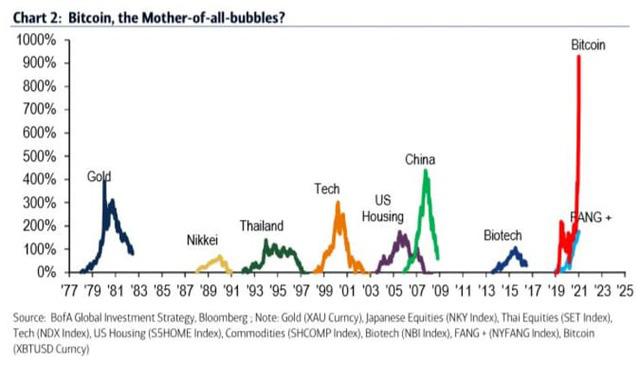 Hơn 950 triệu đồng/Bitcoin, bong bóng này sắp nổ? - Ảnh 3.